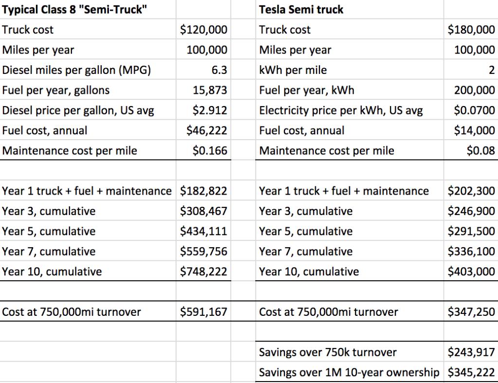 diesel-truck-tesla-semi-1